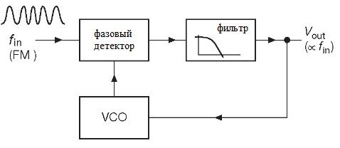 Частотный дискриминатор для FM на PLL