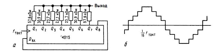 Псевдослучайные битовые последовательности. Цифровой генератор синусоидальных сигналов