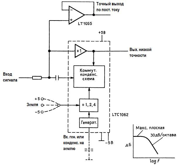 Псевдослучайные битовые последовательности. Цифровой НЧ-фильтр с малым сдвигом по постоянному току.
