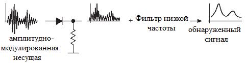 Детектирование AM-сигнала
