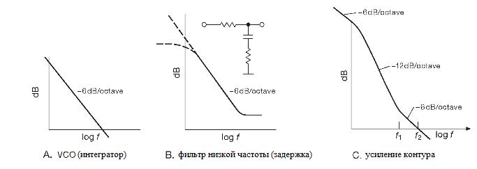 Диаграммы Боде для схемы фазовой автоподстройки