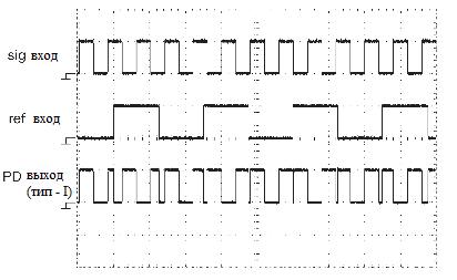 Фазовая автоподстройка. Для сравнения, реакция фазового детектора типа I (XOR ) на набор сигналов.