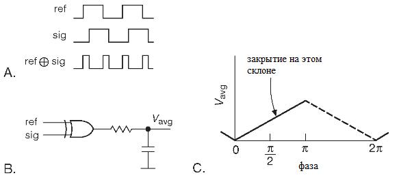 Фазовый детектор на элементе «ИСКЛЮЧАЮЩЕЕ-ИЛИ». Фазовая автоподстройка