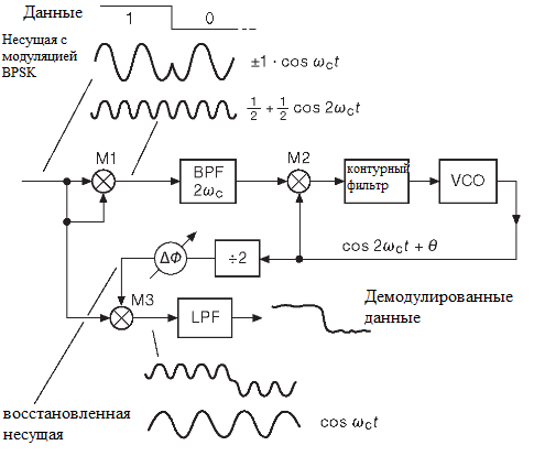 Фазовая автоподстройка. Квадратурная демодуляция цифрового BPSK сигнала