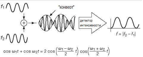 Линейная комбинация двух синусоид порождает сигнал на усреднённой частоте, модулированный синусоидальным же волновым «конвертом».