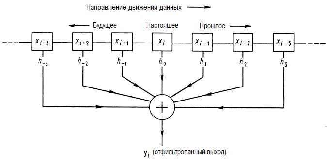 Псевдослучайные битовые последовательности и генераторы шума