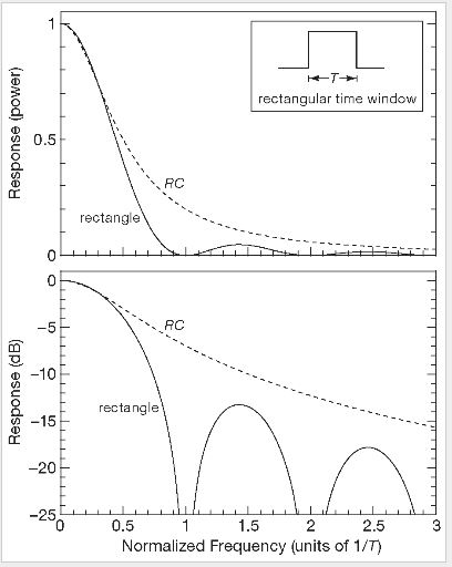 Спектр прямоугольного импульса Π(t) длительностью T.