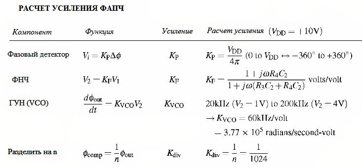 таблица расчета усиления ФАПЧ