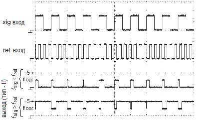 Выходной сигнал детектора типа II при большой разнице входных частот