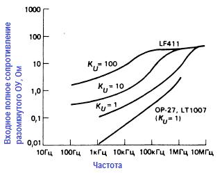частотная зависимость полного выходного сопротивления ОУ 411 и ОР-27 при замкнутой ОС. частотная зависимость полного выходного сопротивления ОУ 411 и ОР-27 при замкнутой ОС