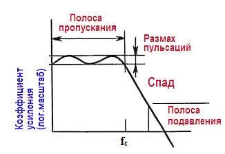 Активные фильтры. Частотные характеристики фильтров Коэффициент усиления (логарифмический масштаб)
