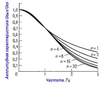 Активные фильтры. Частотные характеристики многокаскадных RC фильтров в линейном масштабе нормализованы приведением точки –3 дБ к единичной частоте