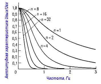 Частотные характеристики многокаскадных RC фильтров в линейном масштабе