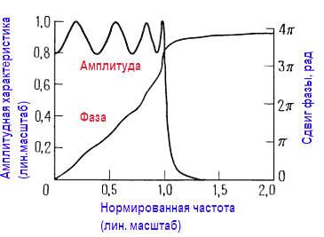 Фазовая и амплитудно частотная характеристики 8 полюсного фильтра Чебышева нижних частот Размах пульсаций (неравномерность) 2 дБ