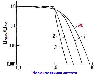 Активные фильтры. 1 – фильтр Бесселя ; 2 – фильтр Баттерворта ; 3 – фильтр Чебышева (пульсации 0,5 дБ).