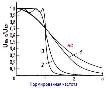 Характеристики фильтров изображены в линейном масштабе. 1 – фильтр Бесселя ; 2 – фильтр Баттерворта ; 3 – фильтр Чебышева (пульсации 0,5 дБ).