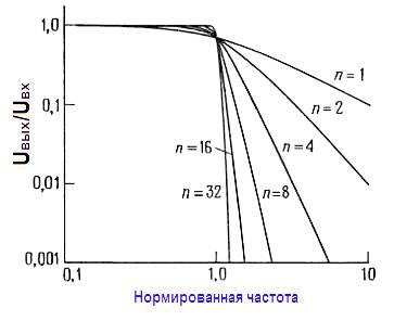 Нормированные характеристики фильтров нижних частот Баттерворта