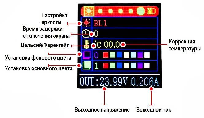 Обозначения Интерфейса настройки параметров системы