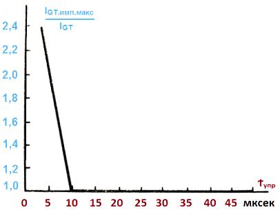 Тиристор в подробностях. Зависимость максимального значения импульсного тока управления (или напряжения) от длительности импульса управления.