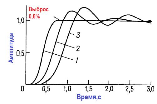 Сравнение переходных процессов 6 полюсных фильтров нижних частот. 1 – фильтр Бесселя; 2 – фильтр Баттерворта; 3 – фильтр Чебышева (пульсации 0,5 дБ).