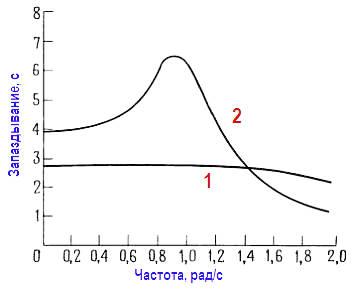 Сравнение временных запаздываний для 6 полюсных фильтров нижних частот Бесселя (1) и Баттерворта (2).