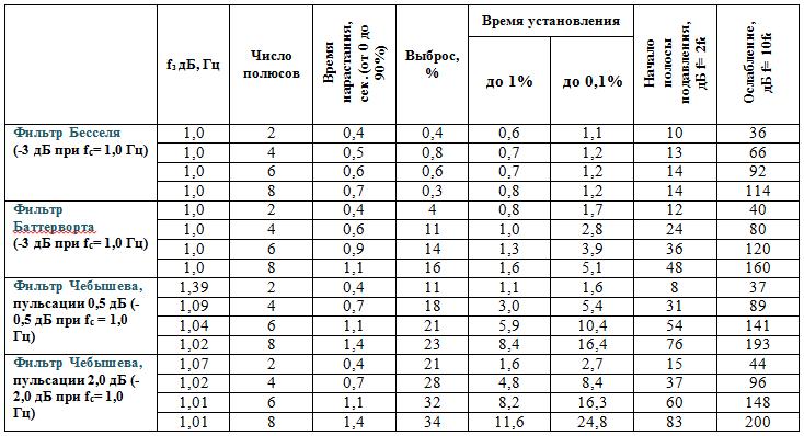 характеристикам трех типов фильтров. фильтр Бесселя; 2 – фильтр Баттерворта; 3 – фильтр Чебышева.