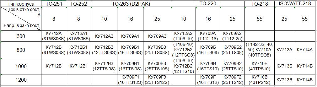 таблица отечественные тиристоры