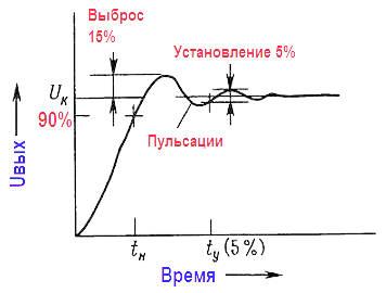 Активные фильтры. Типы и сравнение фильтров