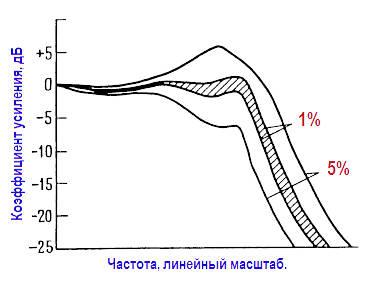 Влияние изменении параметров элементов на характеритику активного фильтра