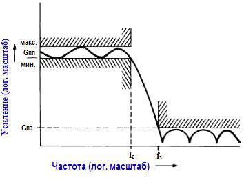 Активные фильтры. Задание параметров частотной характеристики фильтра