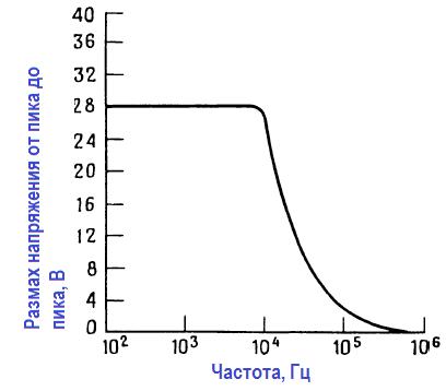 Зависимость размаха выходного напряжения от частоты. Работа операционных усилителей.