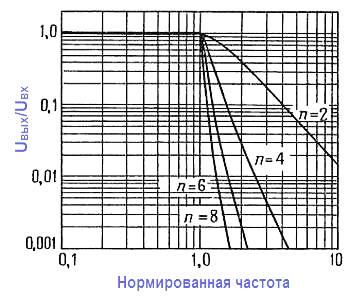 Фильтры Чебышева нормированы приведением ослабления 0,5 дБ к единичной частоте