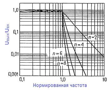 Конструкции активных фильтров. Фильтры Чебышева нормированы приведением ослабления 2 дБ к единичной частоте