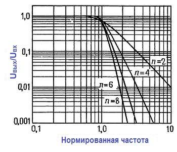 Конструкции активных фильтров. Характеристики фильтров Баттерворта нормированы приведением ослабления 3 дБ к единичной частоте.