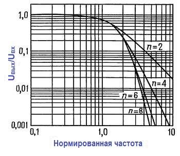 Конструкции активных фильтров. Характеристики фильтров Бесселя нормированы приведением ослабления 3 дБ к единичной частоте