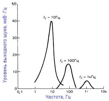 Конструкции активных фильтров. характерный для переключаемых конденсаторов шум присутствует только в непосредственной близости от частоты среза.