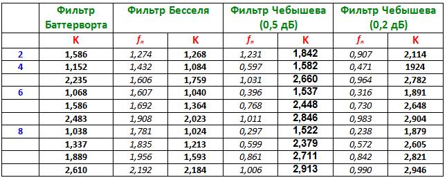 ИНУН-фильтры нижних частот. таблица