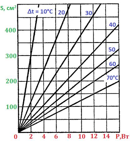 Радиаторы для мощных транзисторов. график зависимости мощности рассеивания от площади радиатора для полупроводников. .