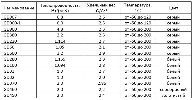 сводная таблица характеристик китайских термопаст