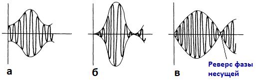 50%-ная модуляция, 100%-ная модуляция, перемодуляция. Амплитудная модуляция