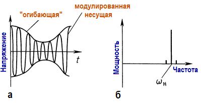 Амплитудная модуляция - простейшая форма модуляции