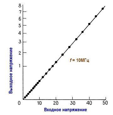 Характеристика квадратичного детектора. Элементы высокочастотных схем.