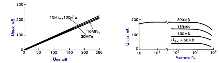 Элементы высокочастотных схем. Характеристики широкополосного детектора