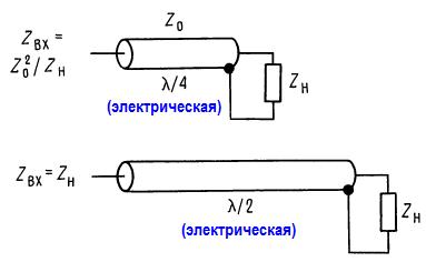 линия, длина которой равна целому числу полуволн, имеет входное сопротивление, равное сопротивлению на ее конце