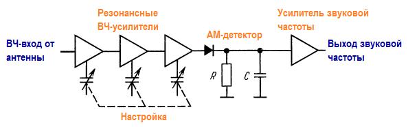 простейший приемник ДМ. Амплитудная модуляция