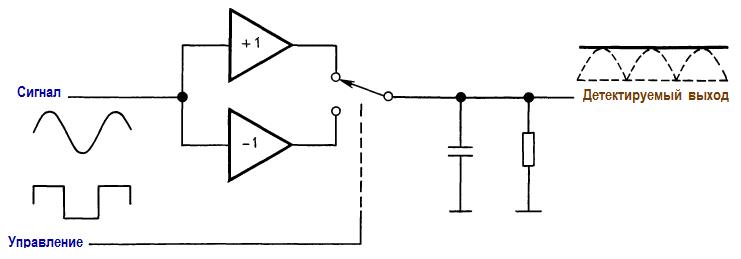 Синхронный («гомодинный») детектор. Элементы высокочастотных схем