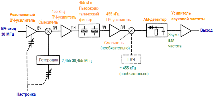 Супергетеродинный приемник. Амплитудная модуляция