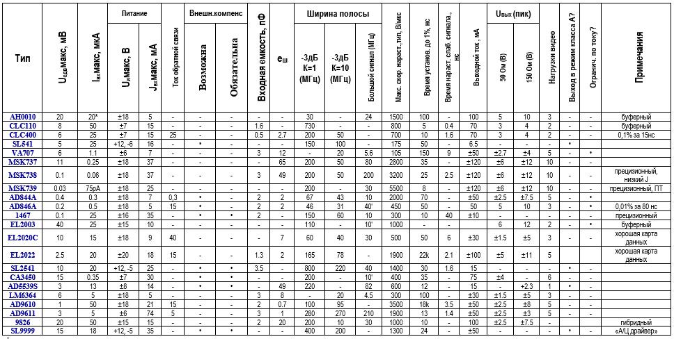 таблица широкополосных операционных усилителей