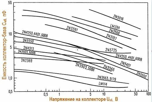 зависимость емкости коллектора - база от напряжения для нескольких распостраненных биполярных транзисторов