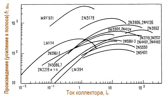 Зависимость произведения усиления на ширину полосы (граничную частоту) fт от коллекторного тока для нескольких распространённых биполярных транзисторов